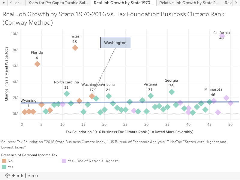 Real Job Growth by State 1970-2016 vs. Tax Foundation Business Climate Rank (Conway Method)