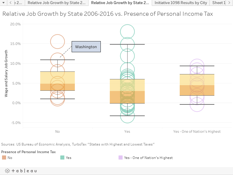 Relative Job Growth by State 2006-2016 vs. Presence of Personal Income Tax