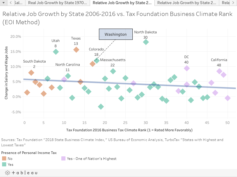 Relative Job Growth by State 2006-2016 vs. Tax Foundation Business Climate Rank (EOI Method)