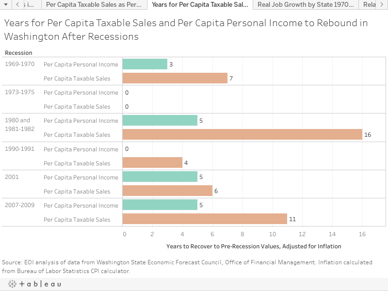 Years for Per Capita Taxable Sales and Per Capita Personal Income to Rebound in Washington After Recessions