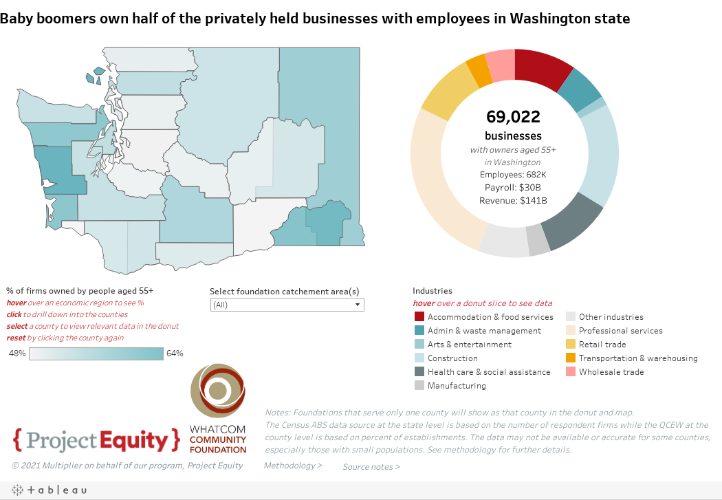 Baby boomers own half of the privately held businesses with employees in Washington state