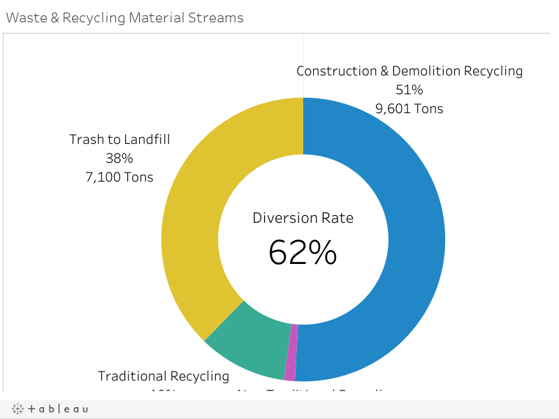 Waste & Recycling Material Streams