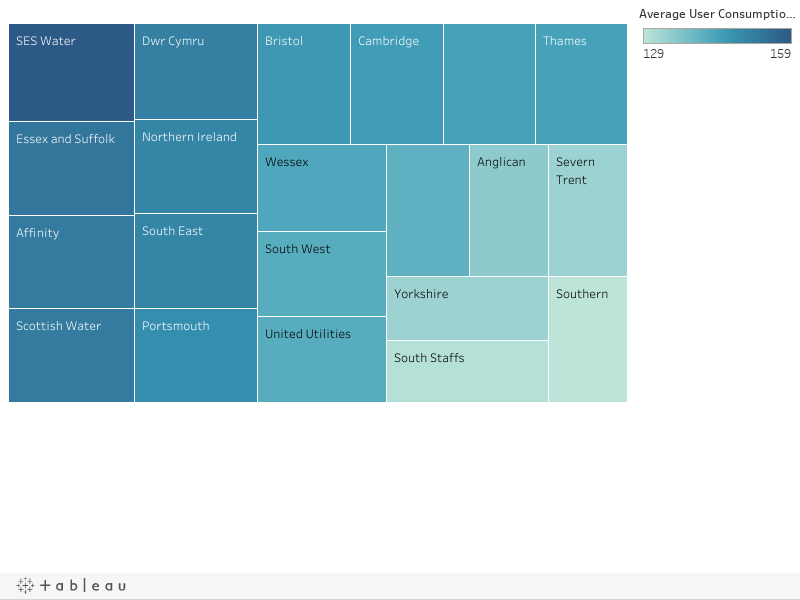 A chart to show which water company users use the most water and where