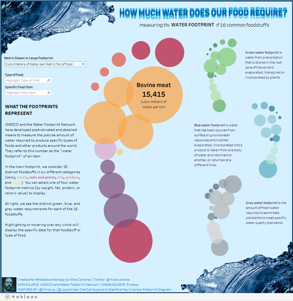 How Much Water Does Our Food Require