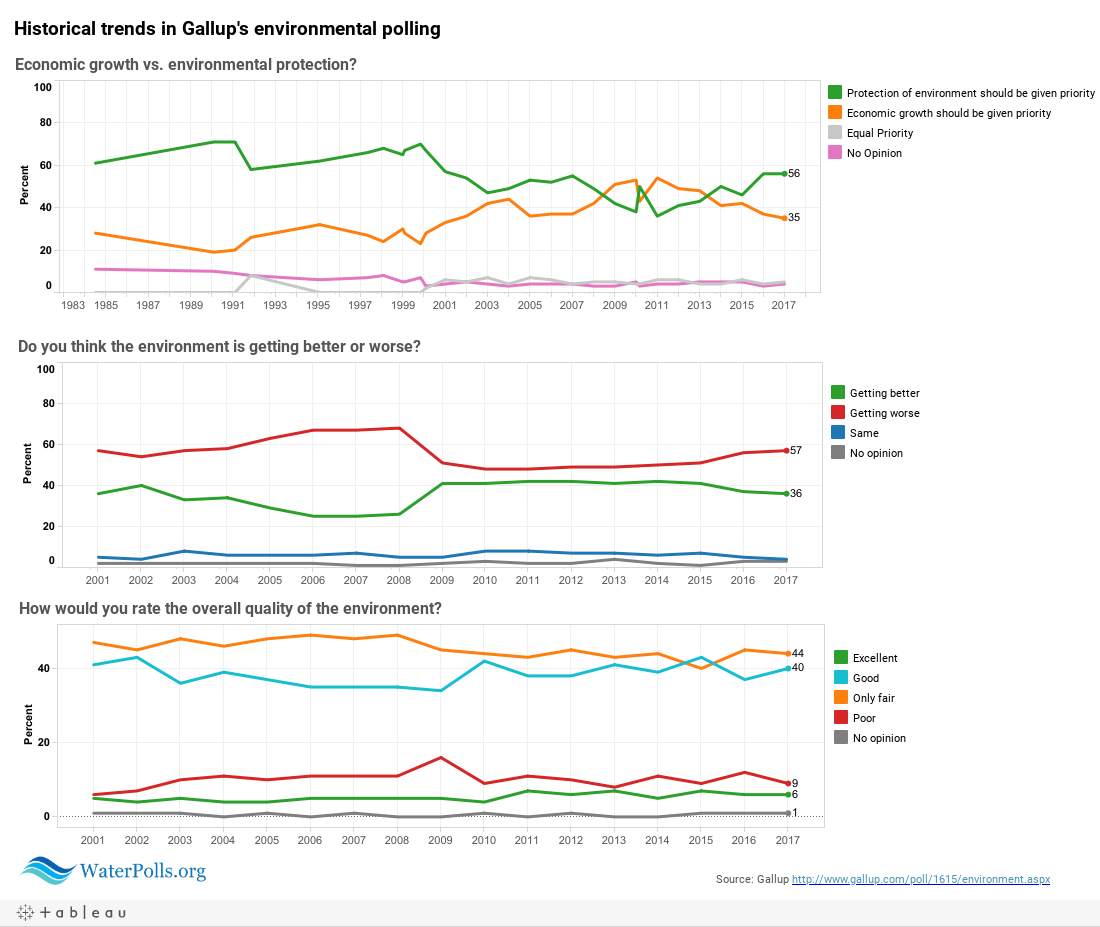 Gallup: environment summary