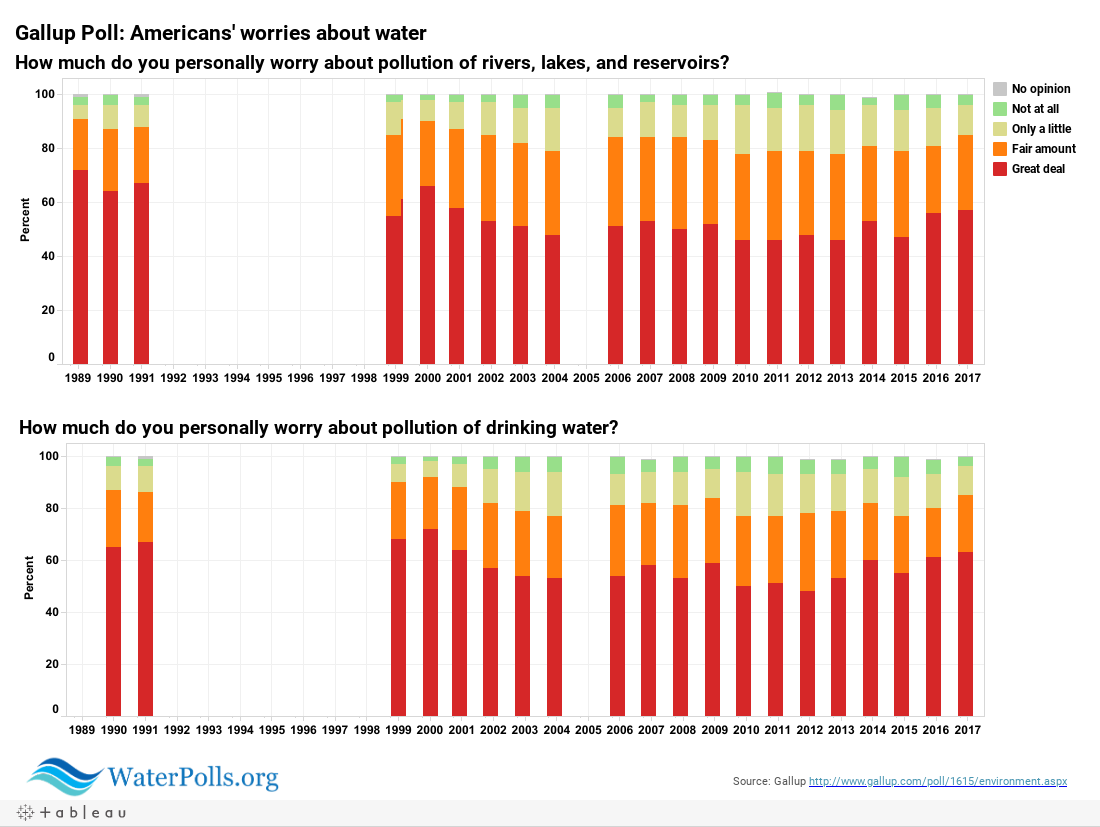 Gallup: water pollution