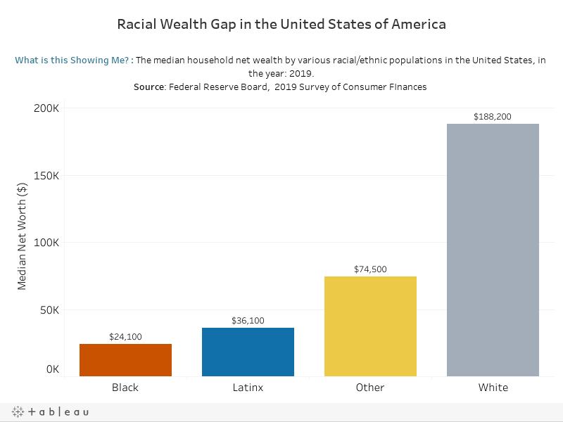 Racial Wealth Gap in America - Bar Chart