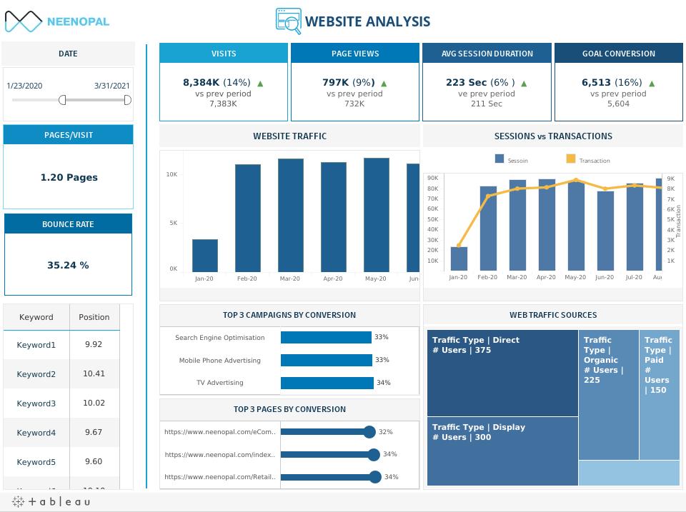 Website Analysis Dashboard in Tableau
