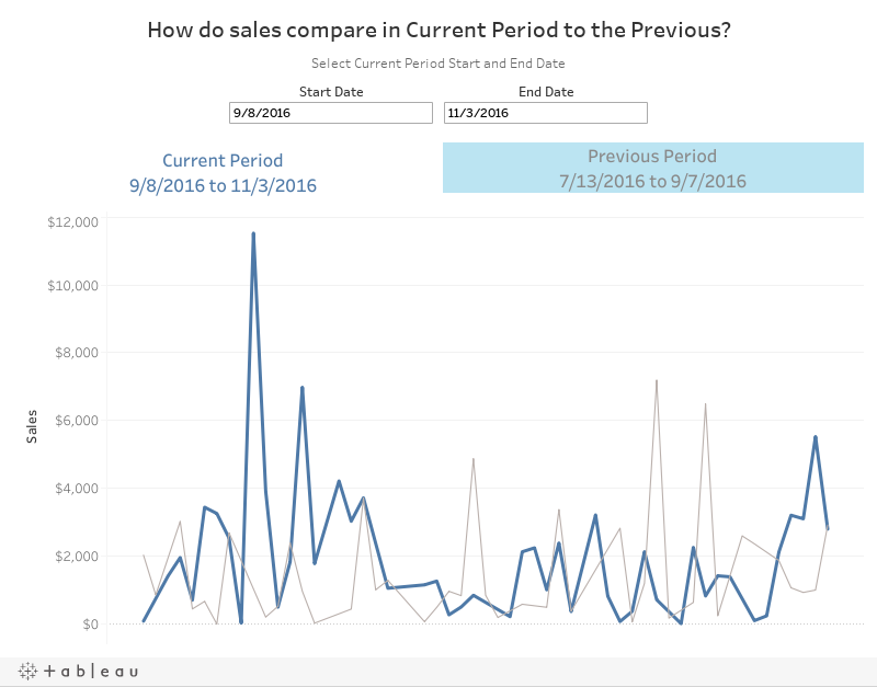 How do sales compare in Current Period to the Previous?