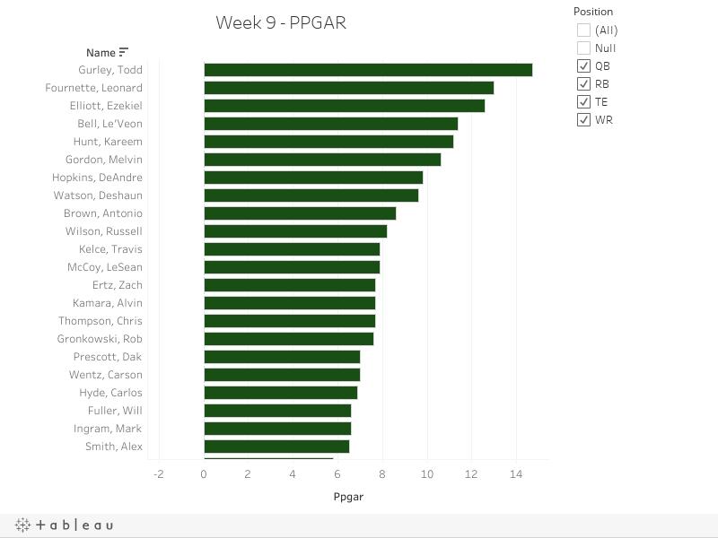 Week 9 - PPGAR