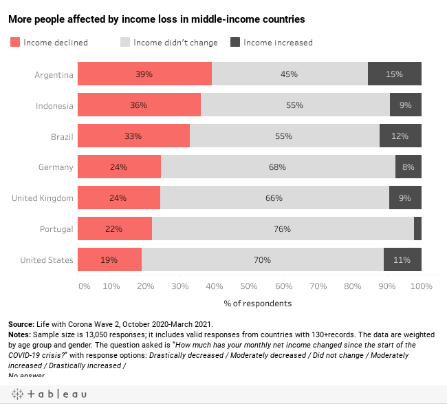 Income change by country