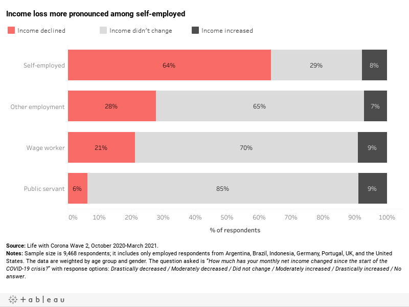 Income change by type of employment