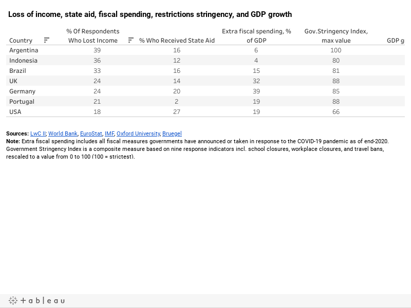 Loss of income, state aid, fiscal spending, restrictions stringency, and GDP growth