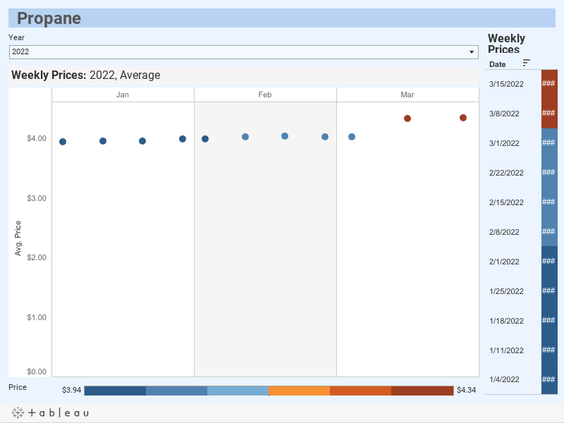 Propane Energy Prices- Rhode Island -Office of Energy Resources