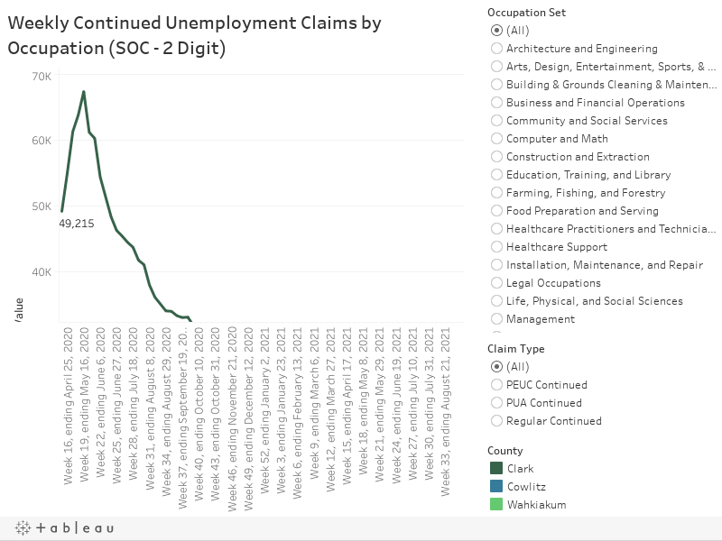 Weekly Continued Unemployment Claims by Occupation (SOC - 2 Digit)