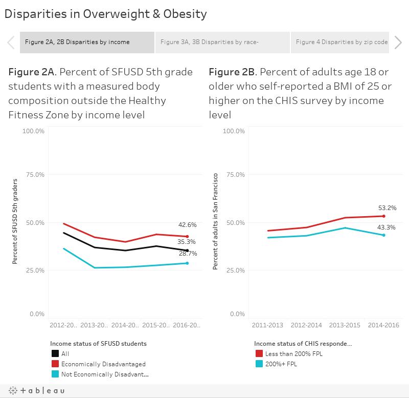 Disparities in Overweight & Obesity