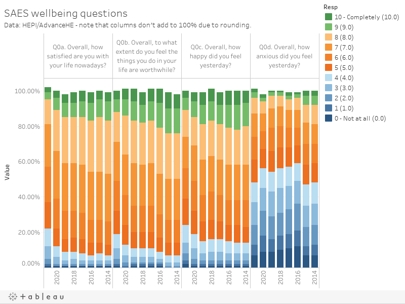 SAES wellbeing questionsData: HEPI/AdvanceHE - note that columns don't add to 100% due to rounding.