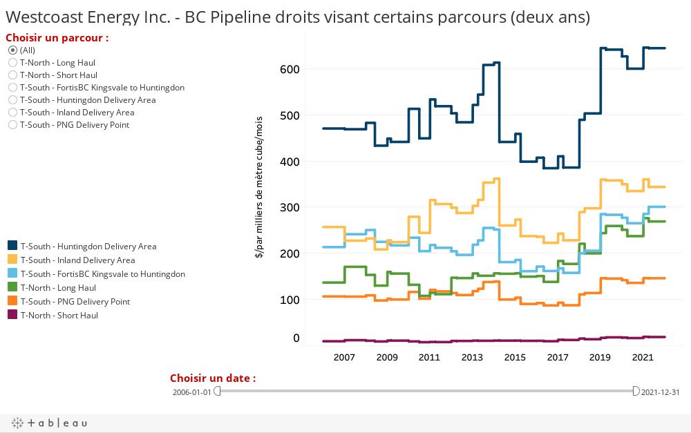 Westcoast Energy Inc. - BC Pipeline droits visant certains parcours