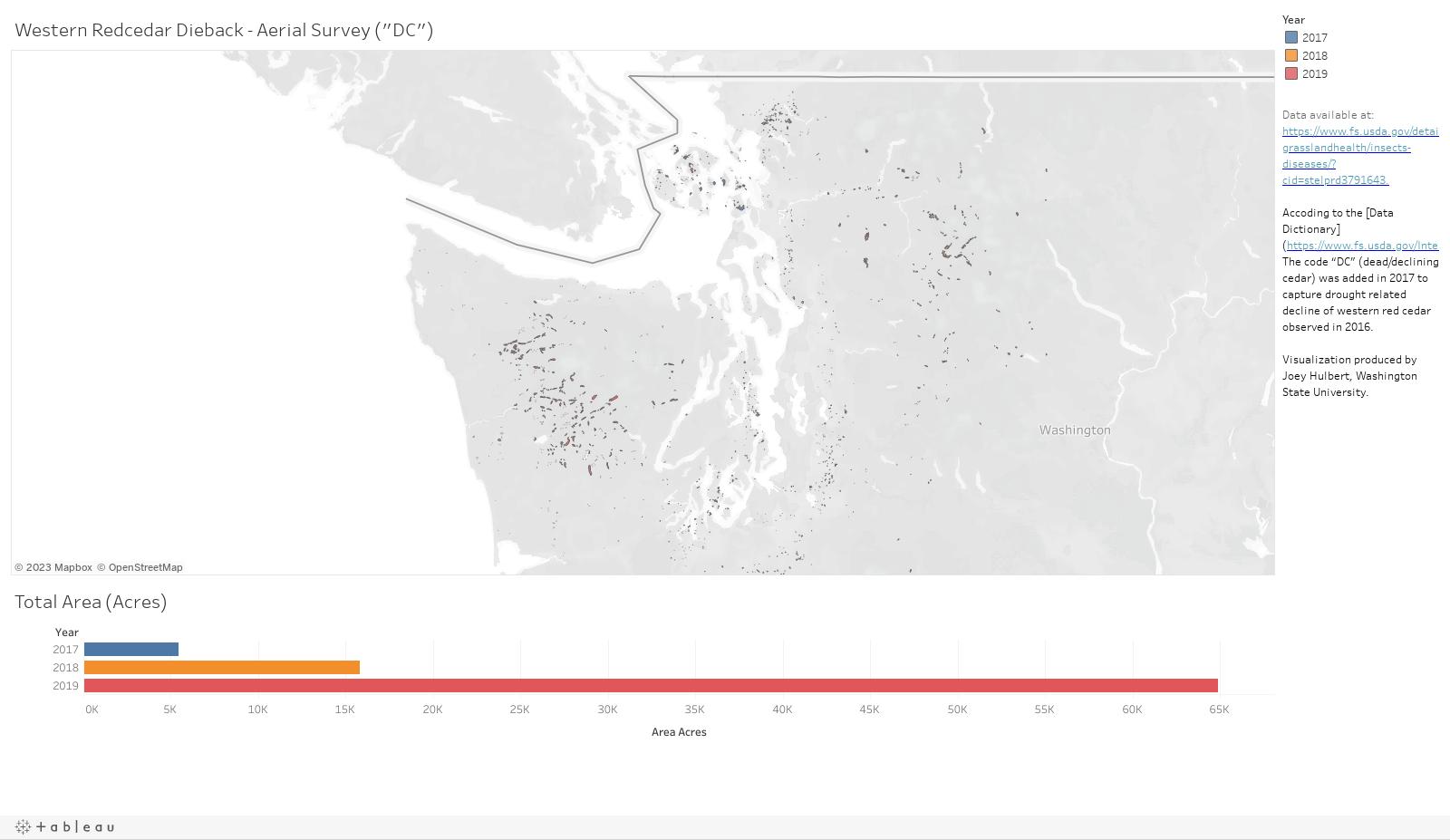 Western Redcedar Dieback Data