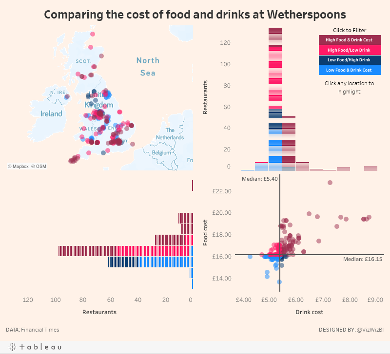 Comparing the cost of food and drinks at Wetherspoons