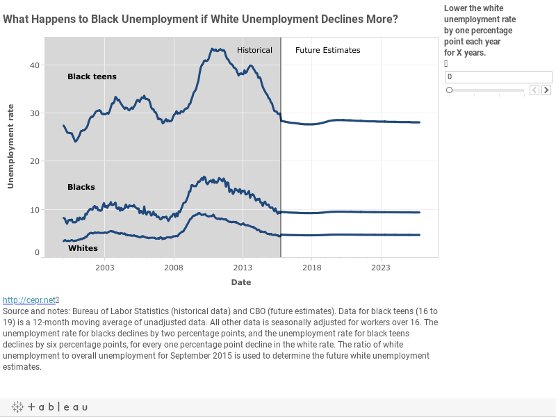 What Happens to Black Unemployment if White Unemployment Declines More?