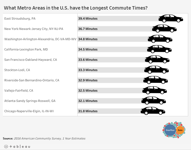 What Metro Areas in the U.S. have the Longest Commute Times?