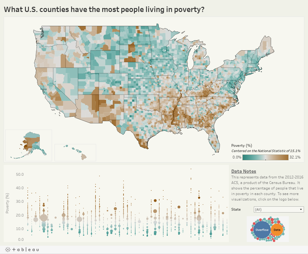 What U.S. counties have the most people living in poverty?
