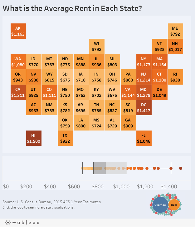 What is the Average Rent in Each State?