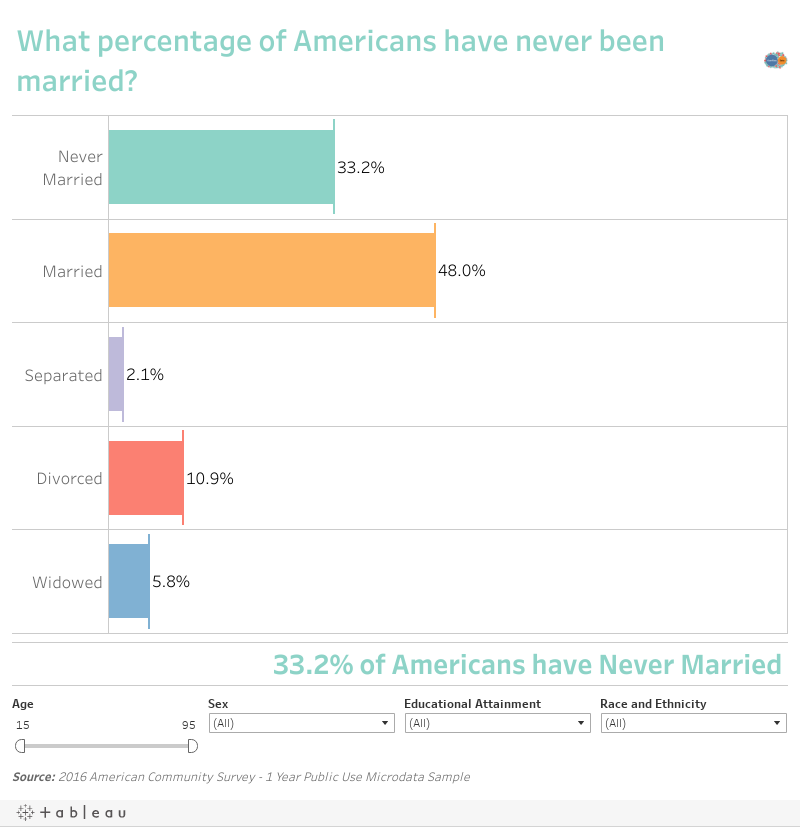 What percentage of Americans are married?