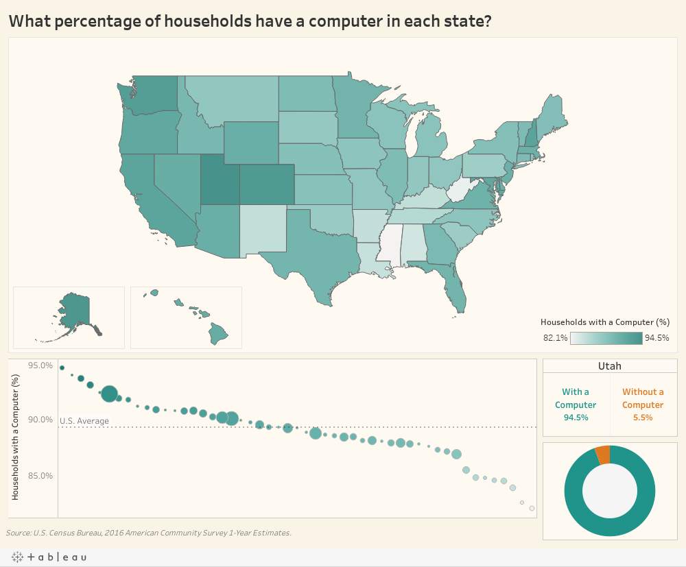 What percentage of households have a computer in each state?