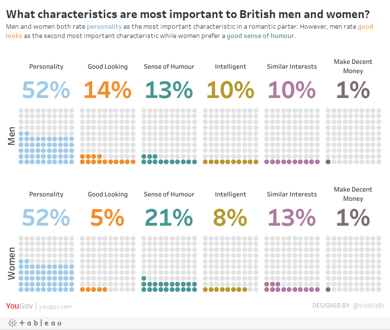 What personality characteristics are most important to British men and women?Men and women both rate personality as the most important characteristic in a romantic parter. However, men rate good looks as the second most important characteristic while wom