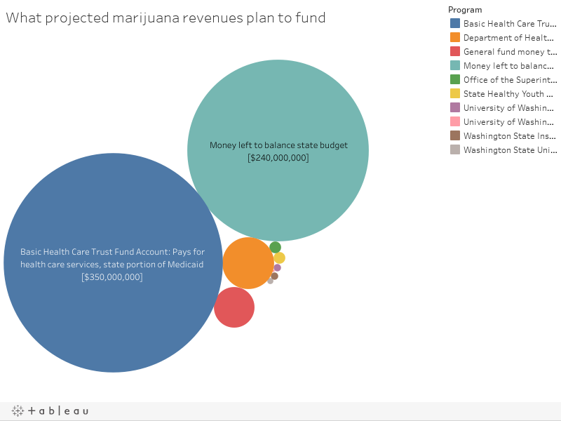 What projected marijuana revenues plan to fund