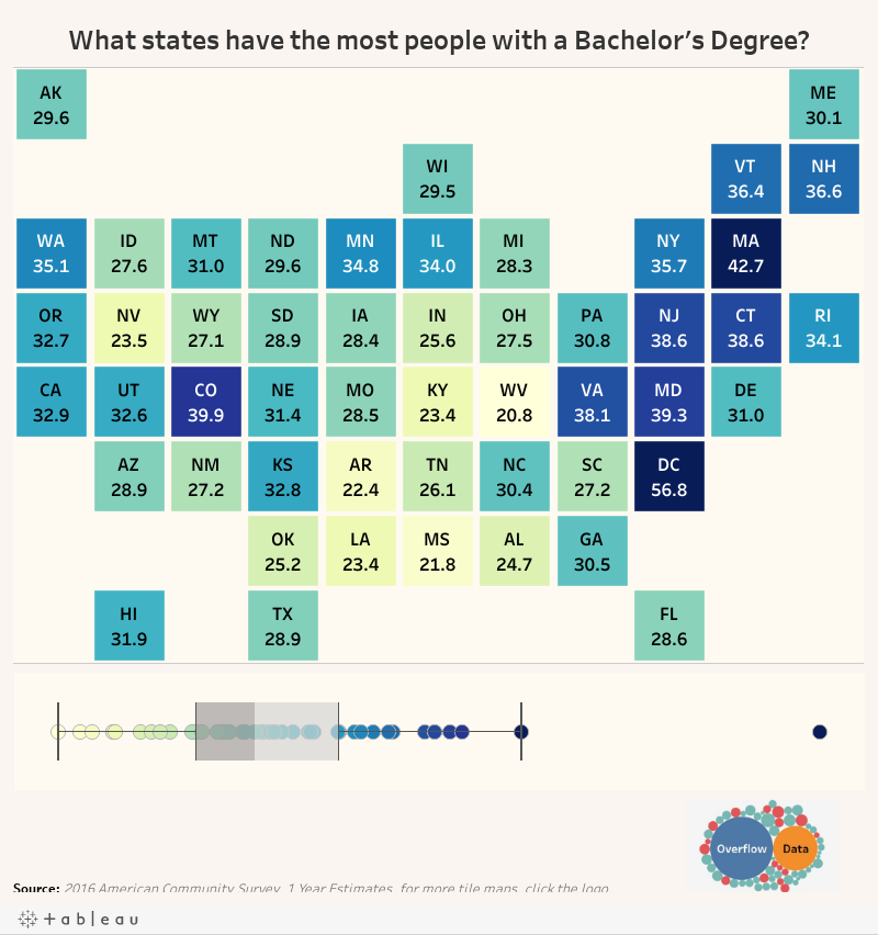 What states have the most people with a Bachelor's Degree?