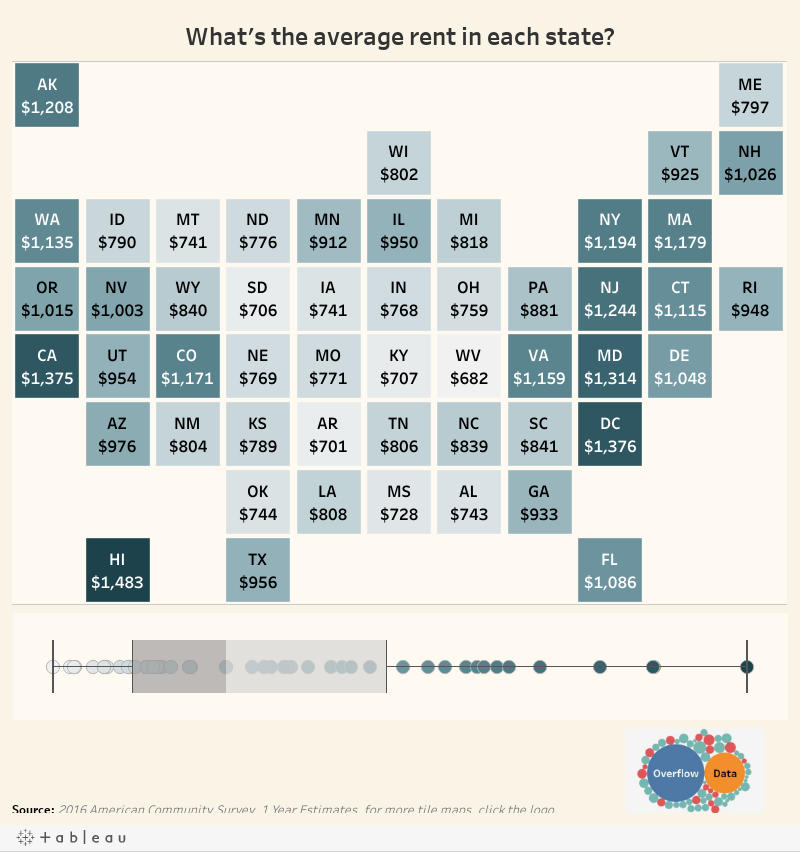 What's the average rent in each state?