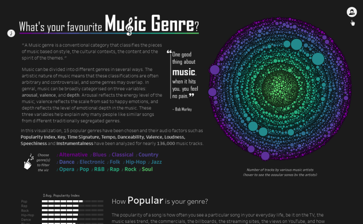 Check Out The 2019 Iron Viz Entries On Music Data Tableau - roblox id dance till your dead loud