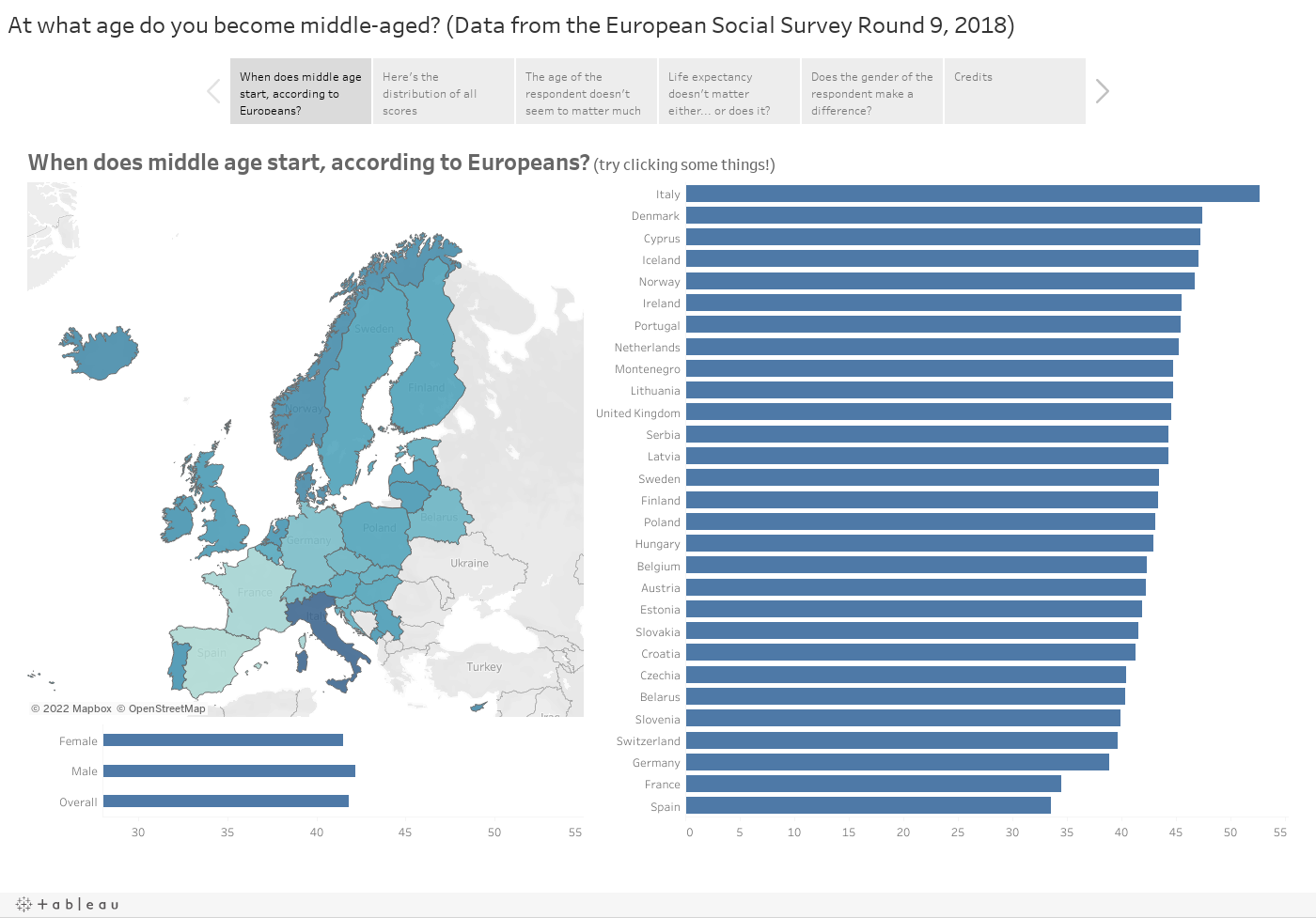 At what age do you become middle-aged? (Data from the European Social Survey Round 9, 2018)