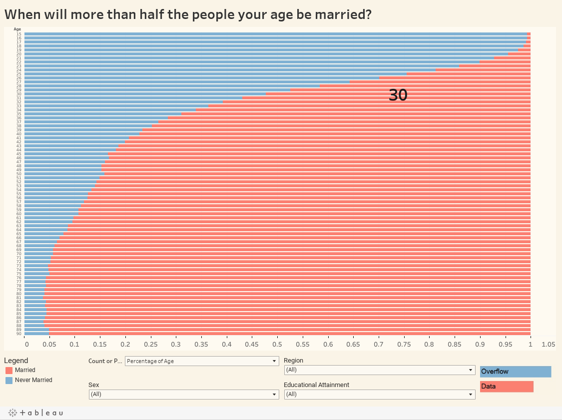 Percentage of people on dating sites who are married