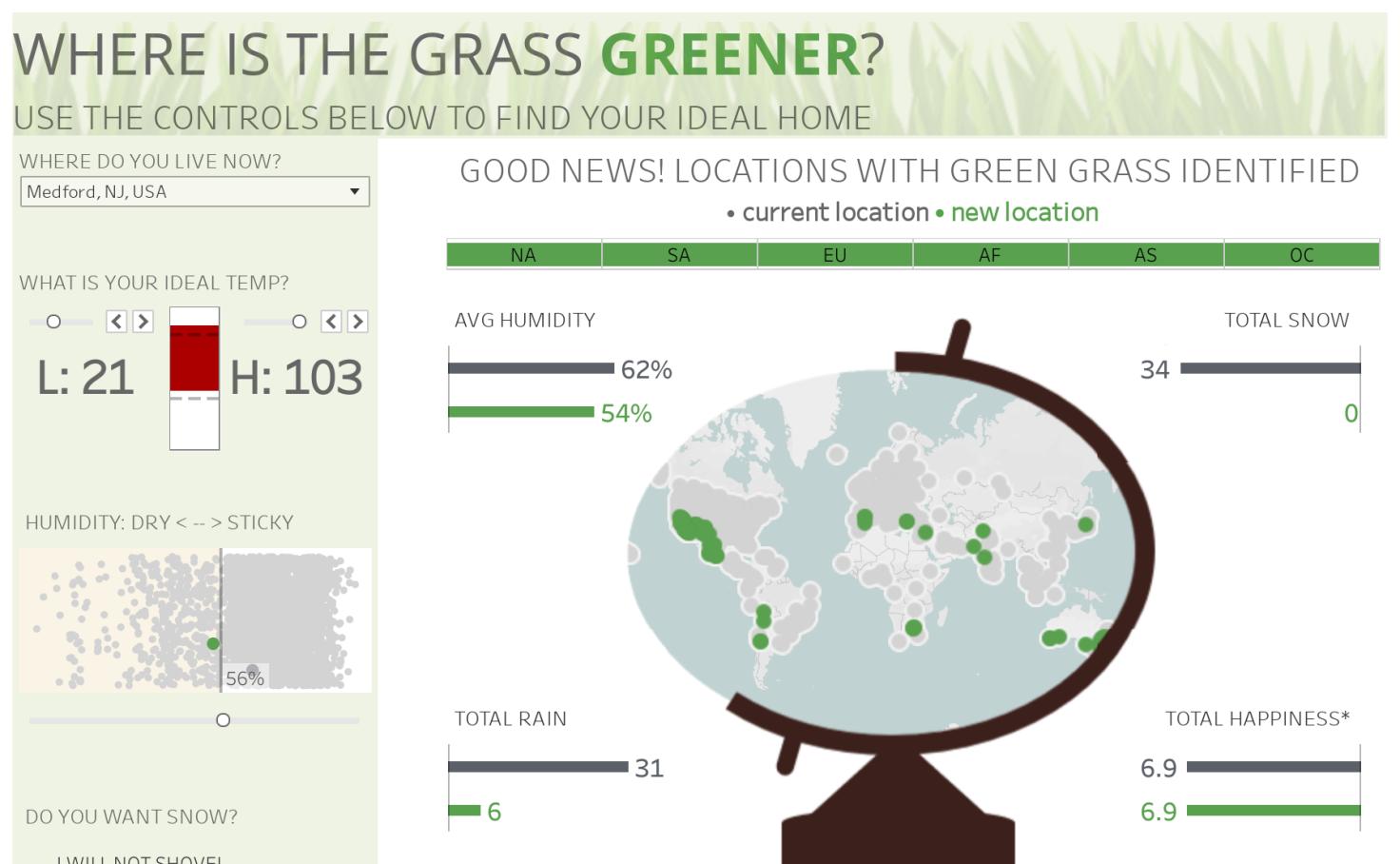 Where Is The Grass Greener Corey Jones Tableau Public