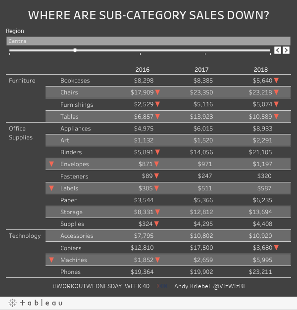 WHERE ARE SUB-CATEGORY SALES DOWN?