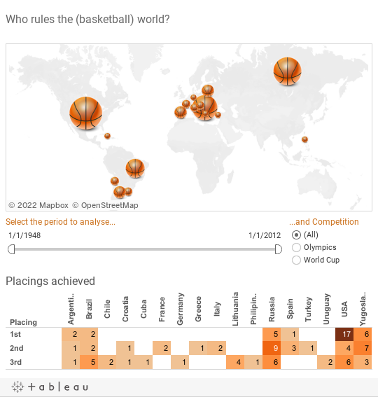 Who rules the basketball world?
