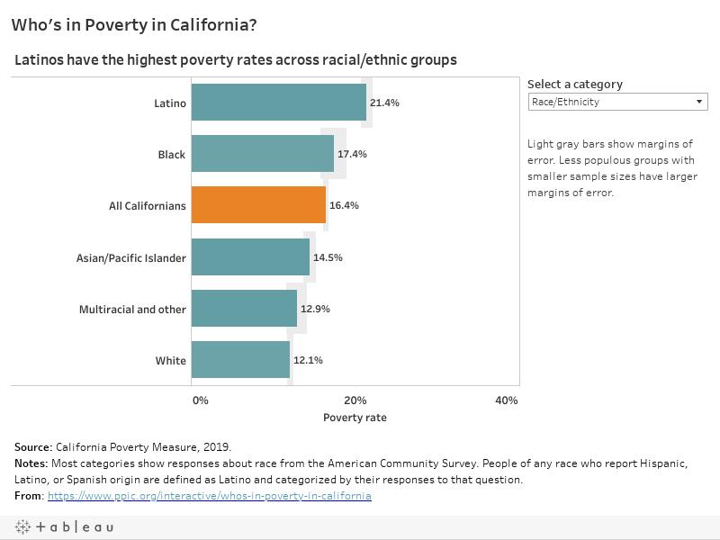 Who's in Poverty in California?