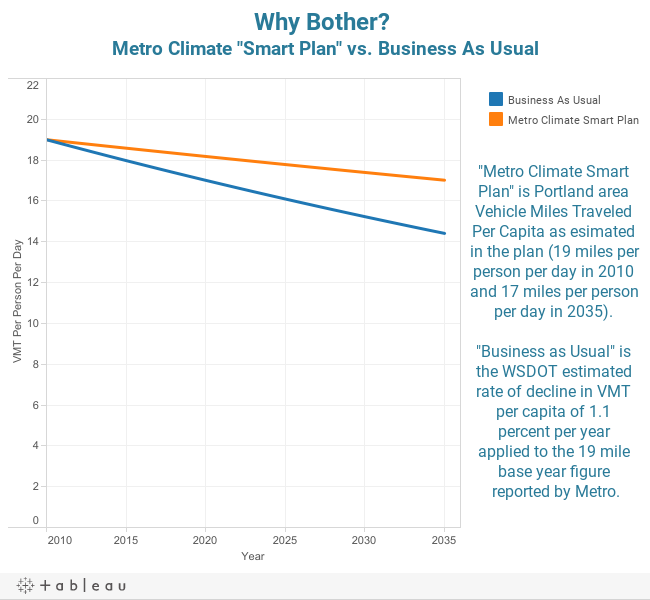 "Why Bother? Metro Climate ""Smart Plan"" vs. Business As Usual"