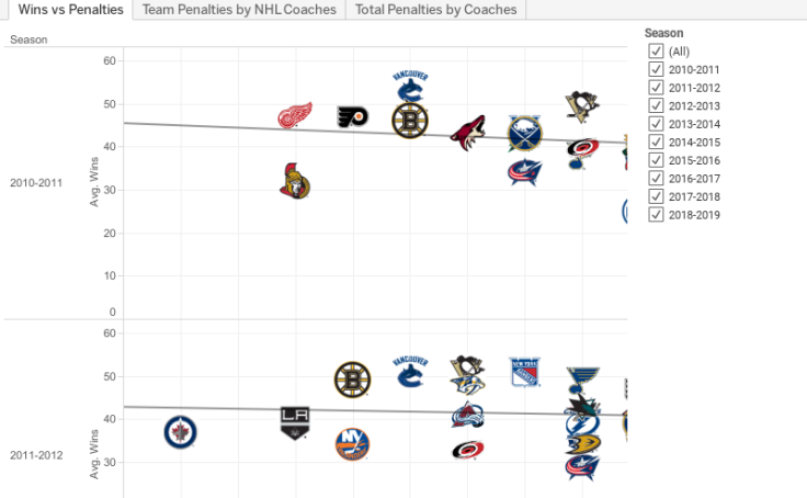 Team Penalties by NHL Coaches