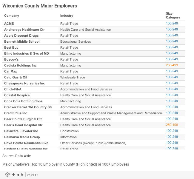 Wicomico Major Employers