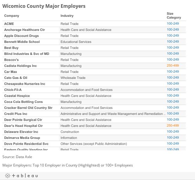 Wicomico Major Employers