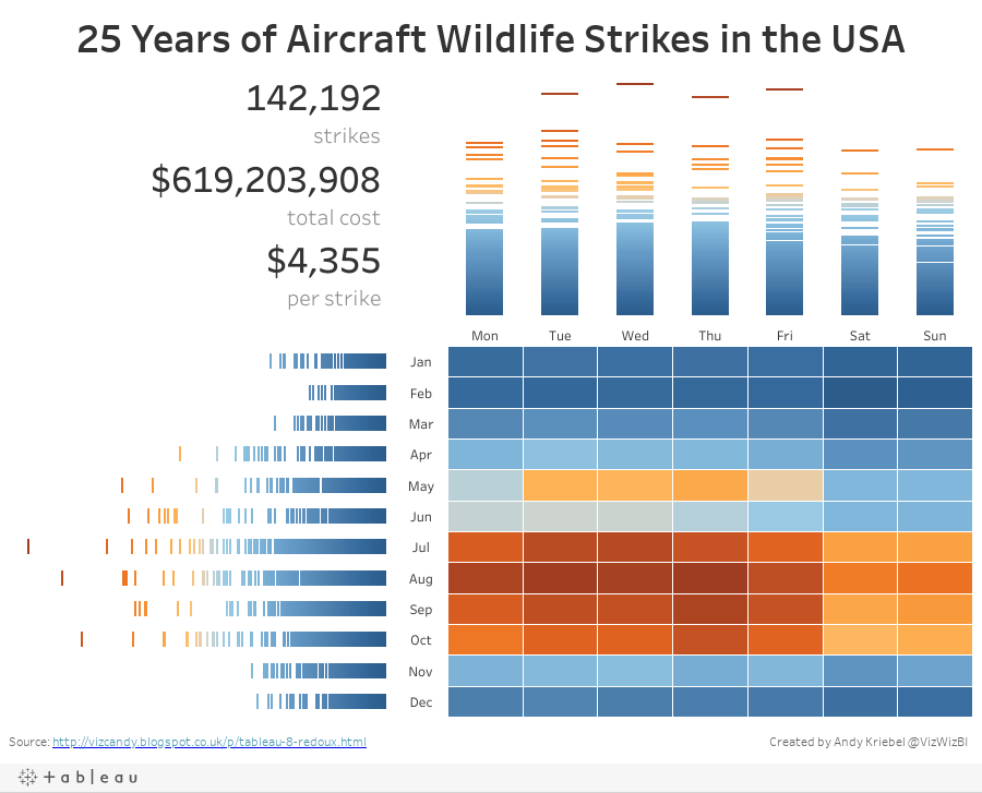 25 Years of Aircraft Wildlife Strikes in the USA