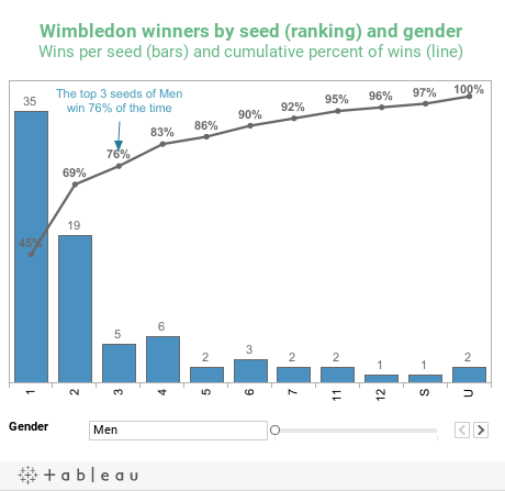 Wimbledon winners by seed (ranking) and genderWins per seed (bars) and cumulative percent of wins (line)