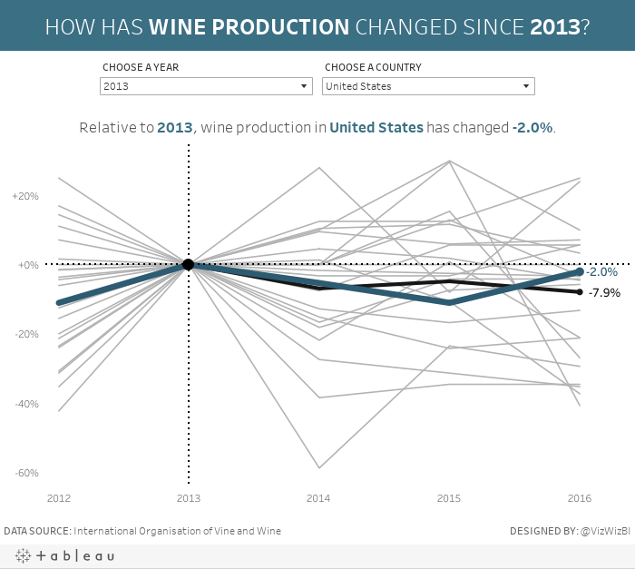 HOW HAS WINE CONSUMPTION CHANGED SINCE 2013?