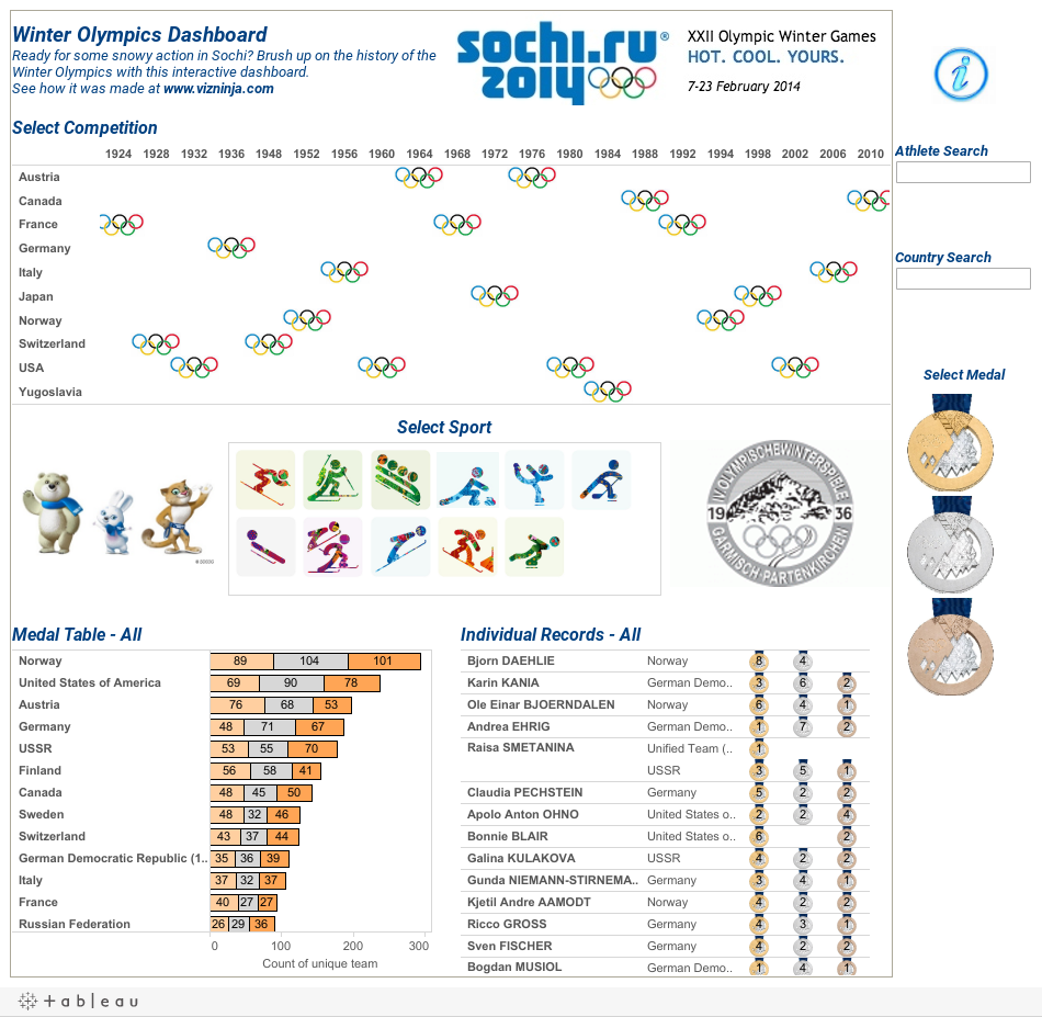 Winter Olympics DashboardReady for some snowy action in Sochi? Brush up on the history of the Winter Olympics with this interactive dashboard. See how it was made at www.vizninja.com
