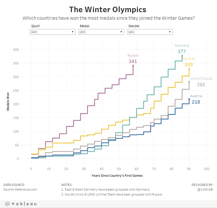 The Winter Olympics Which countries have won the most medals since they joined the Winter Games?